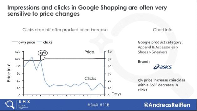 andreas reiffen google shopping prices
