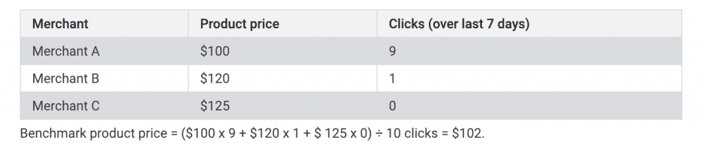 google shopping price benchmarks click weighted