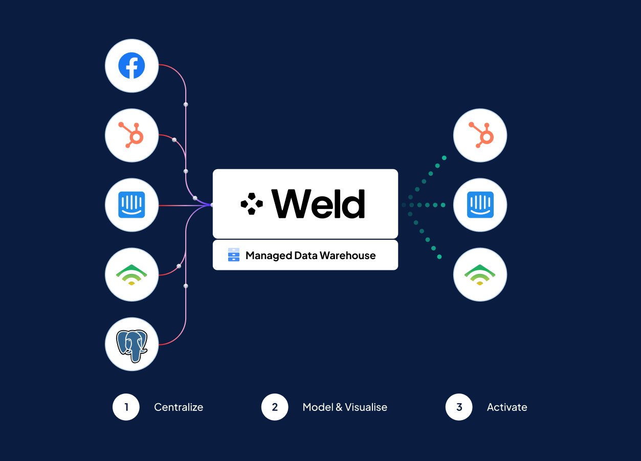 Why we started Weld