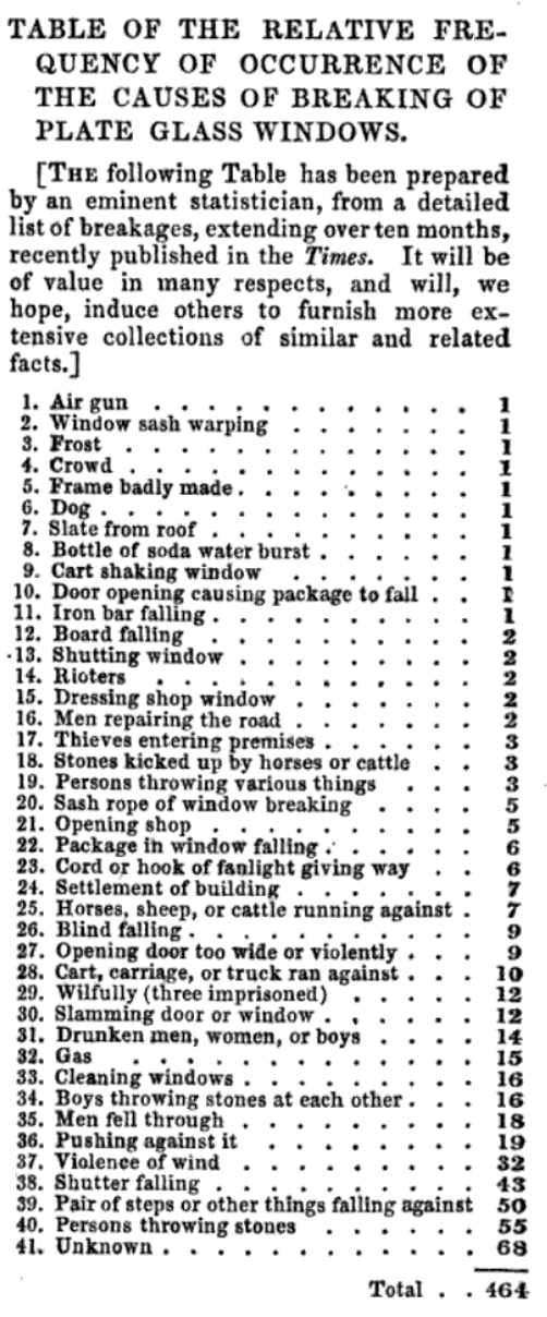 Table of the Relative Frequency of Occurrence of the Causes of Breaking of Plate Glass Windows