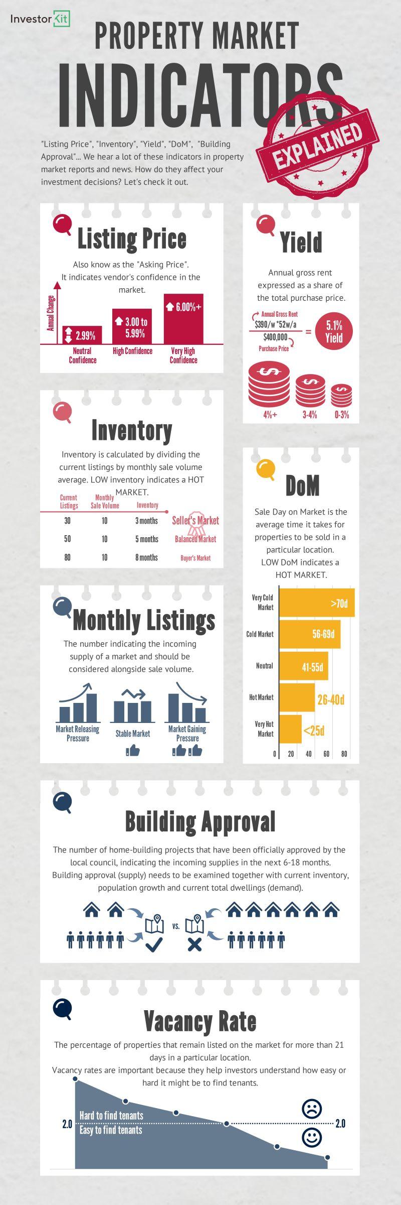 Property Market Indicators