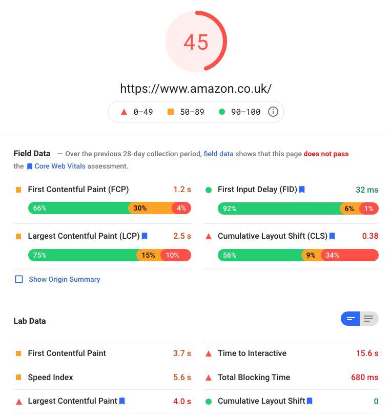 The Google Core Web Vitals report for Amazon.co.uk showing that the site does not pass Core Web Vitals.