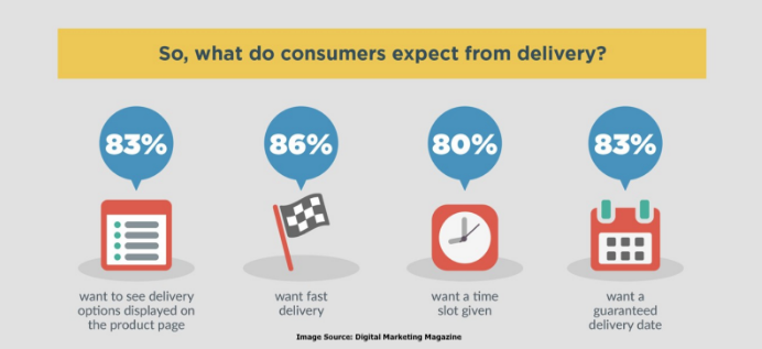 Infographic showing that more than 80% of consumers expect clear delivery information and fast, flexible, convenient delivery.
