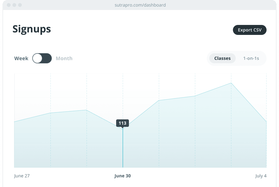An analytics page showing sign ups