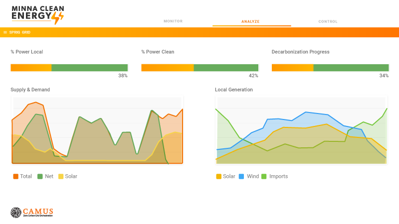 screenshot of a monitor with graphs