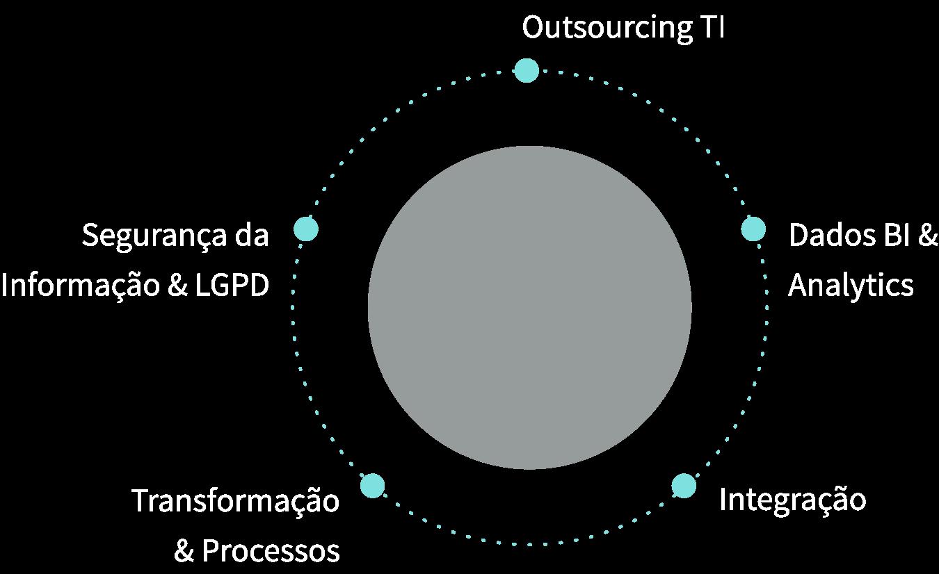 Círculo de inovação e transformação