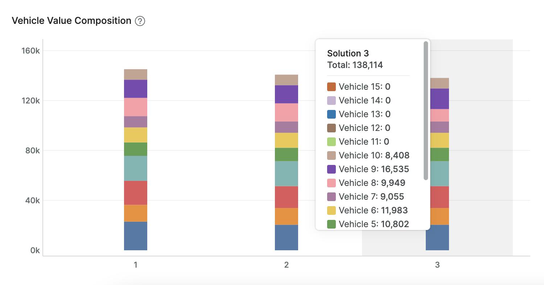 Vehicle Value Composition (without hybrid optimization)
