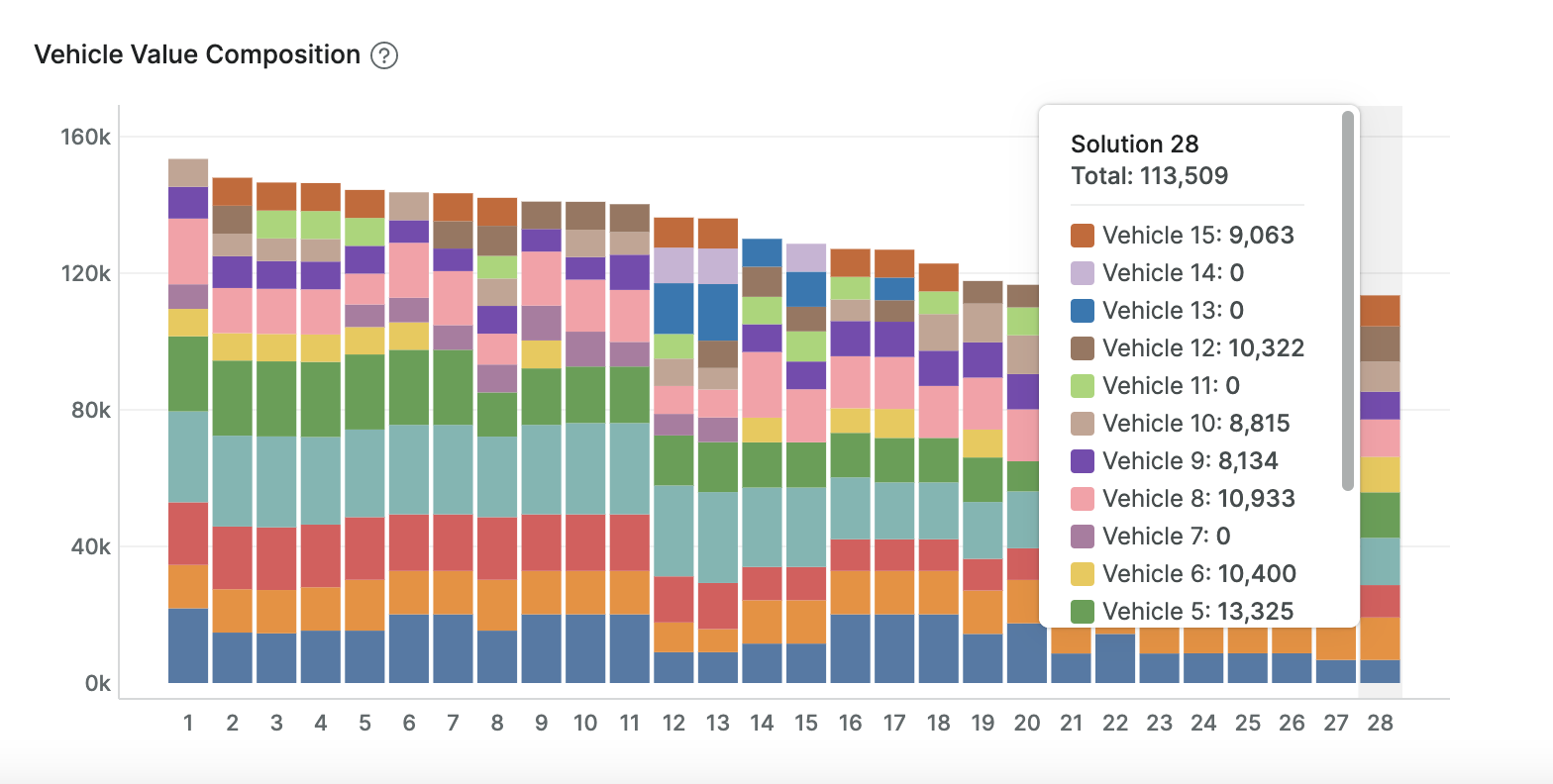 Vehicle Value Composition (with hybrid optimization)