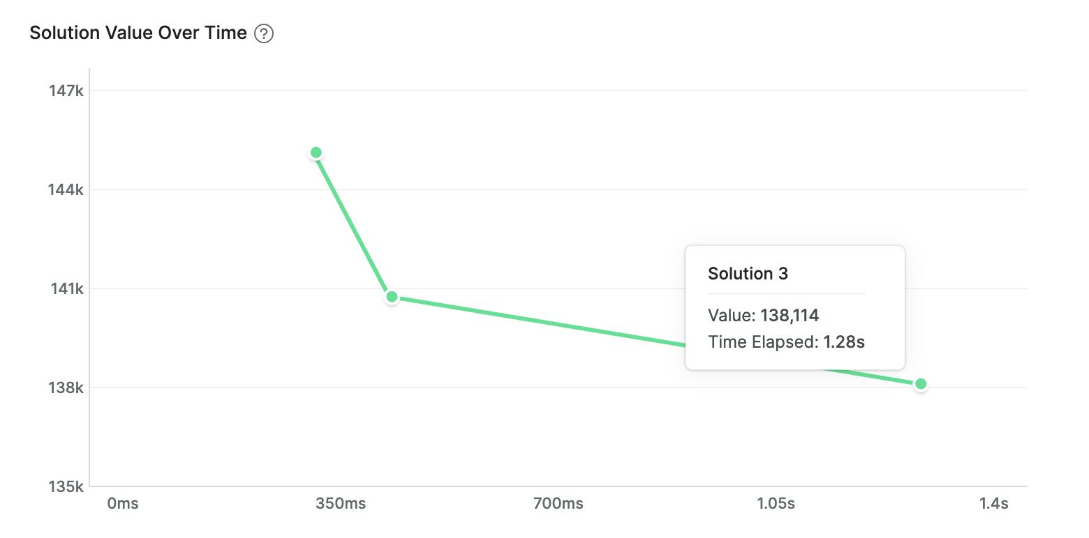 Solution Value Over Time (without hybrid optimization)