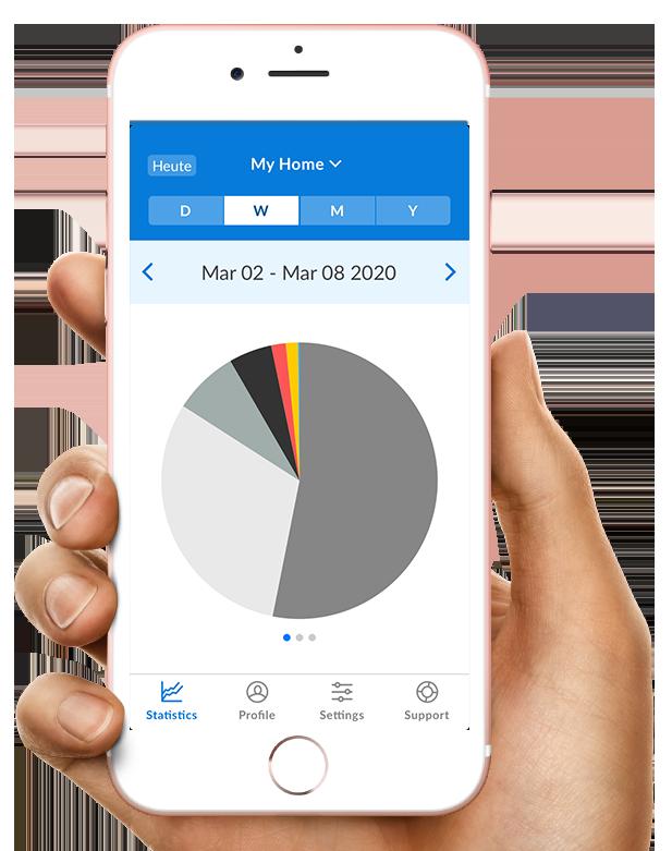 Kuchendiagramm aus Kundenportal CLEMAP App