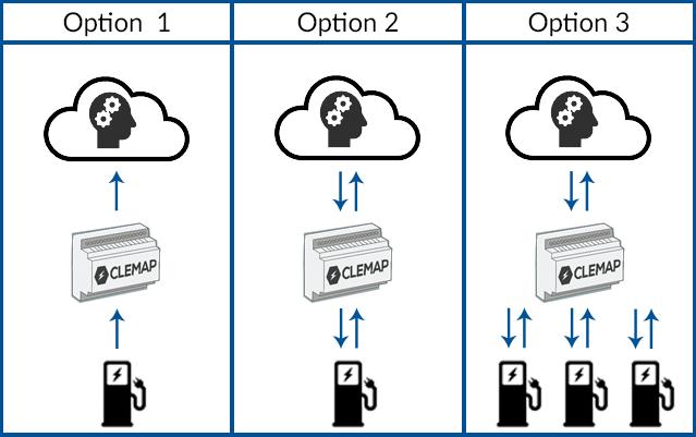 Die drei Varianten des CLEMAP Load Managements