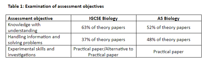 as biology exam objectives
