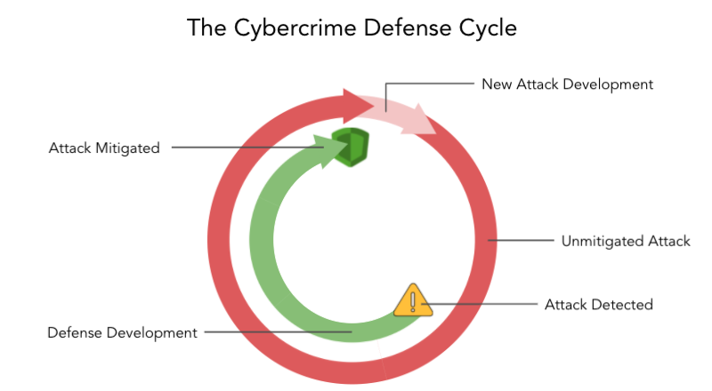graphic depicting months of unmitigated attacks while defenses are in development