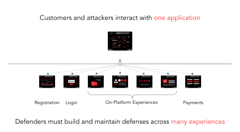 graphic depicting how user data is siloed into different application experiences