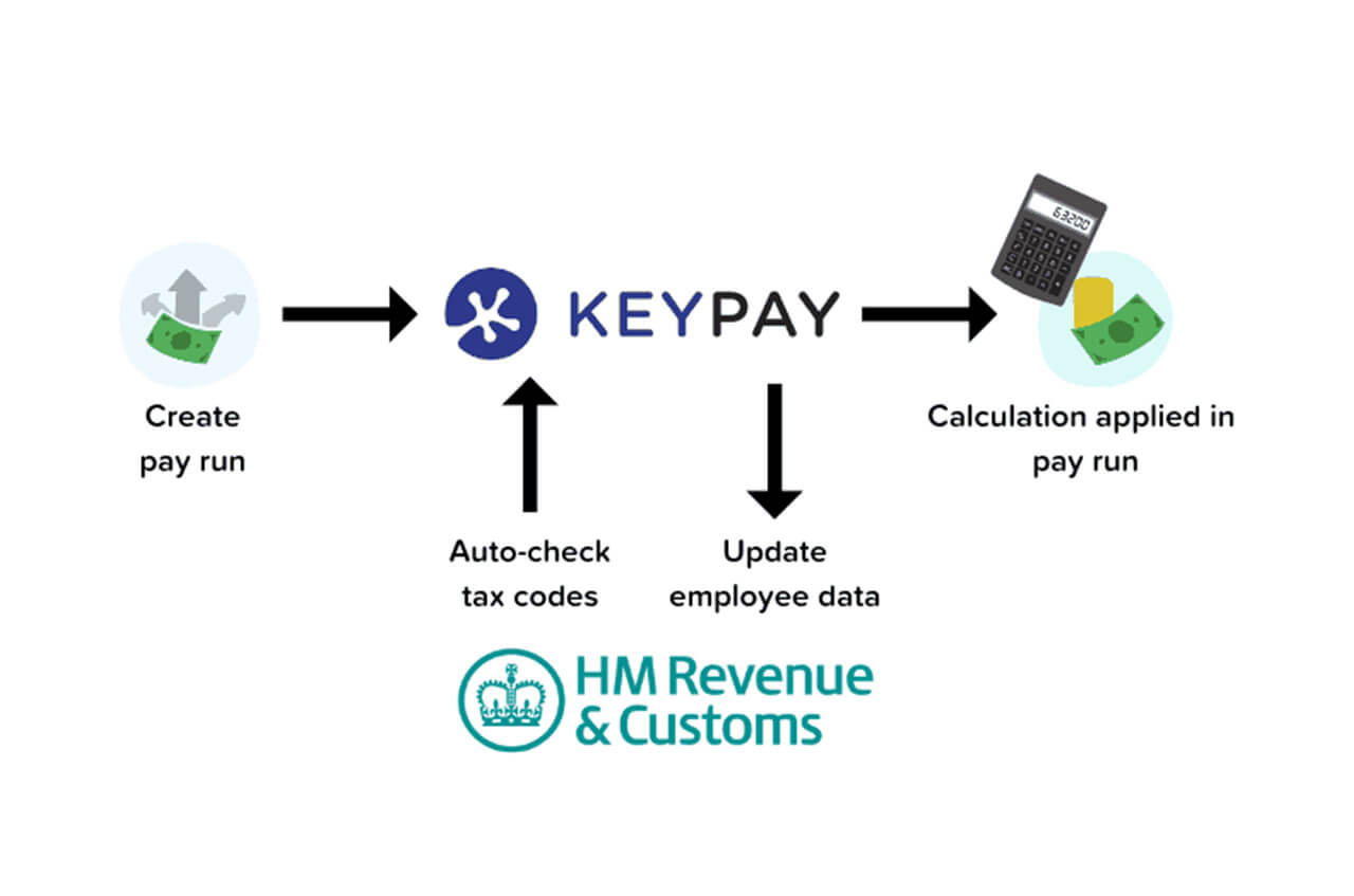 Automating tax codes for bureaux by KeyPay