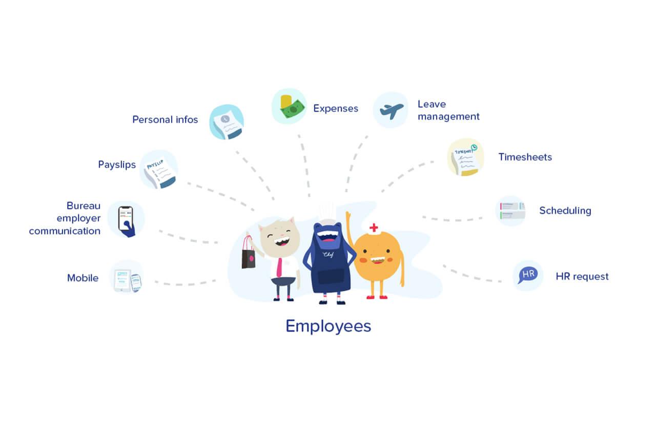 Employee experience & bureau payroll