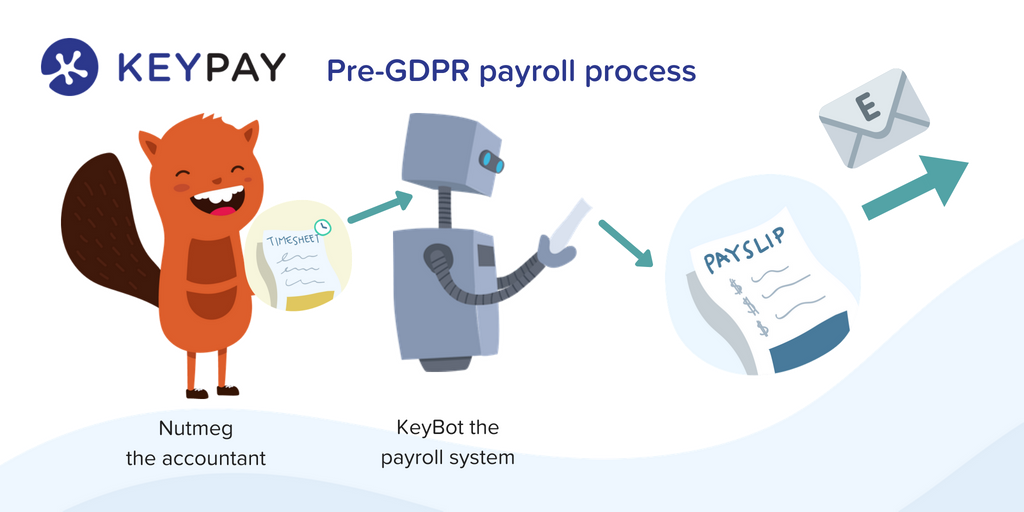 Pre-GDPR payroll process