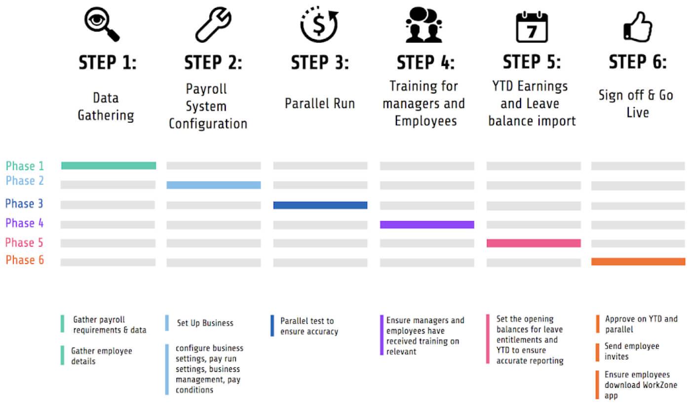 Implementation Timeline (AU)