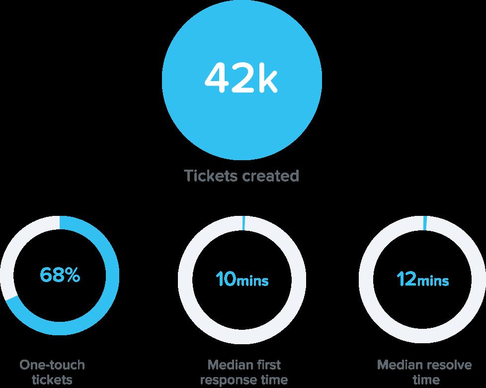KeyPay's support statistics 2020