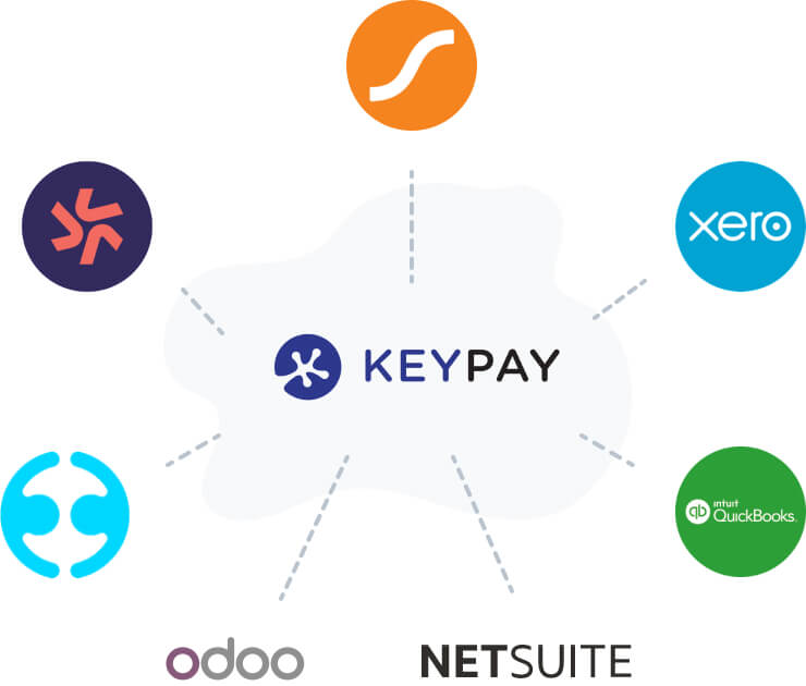 KeyPay integrates with SaaS businesses such as Deputy, Saasu, Xero, QuickBooks Online, NetSuite, Odoo and Employment Hero