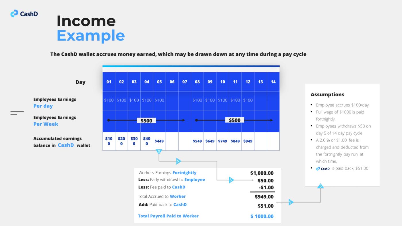 CashD Income Example