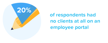 20% of respondents had no clients at all on an employee portal