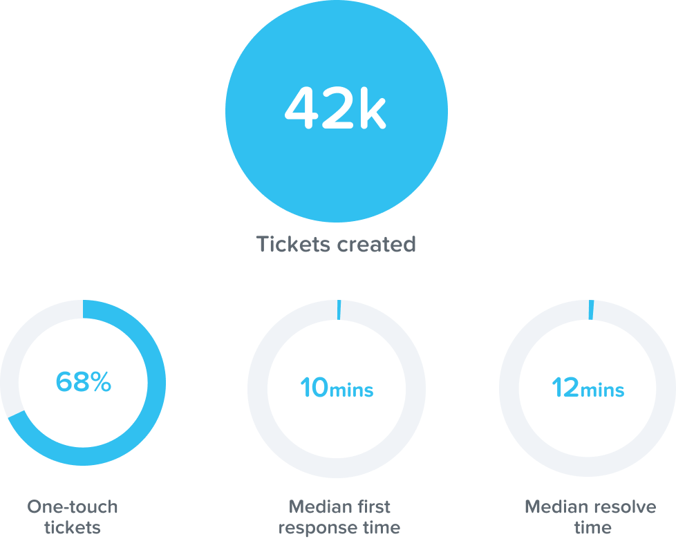 KeyPay support stats 2020