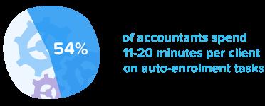 54% of accountants spend 11-20 mins per client on auto-enrolment tasks
