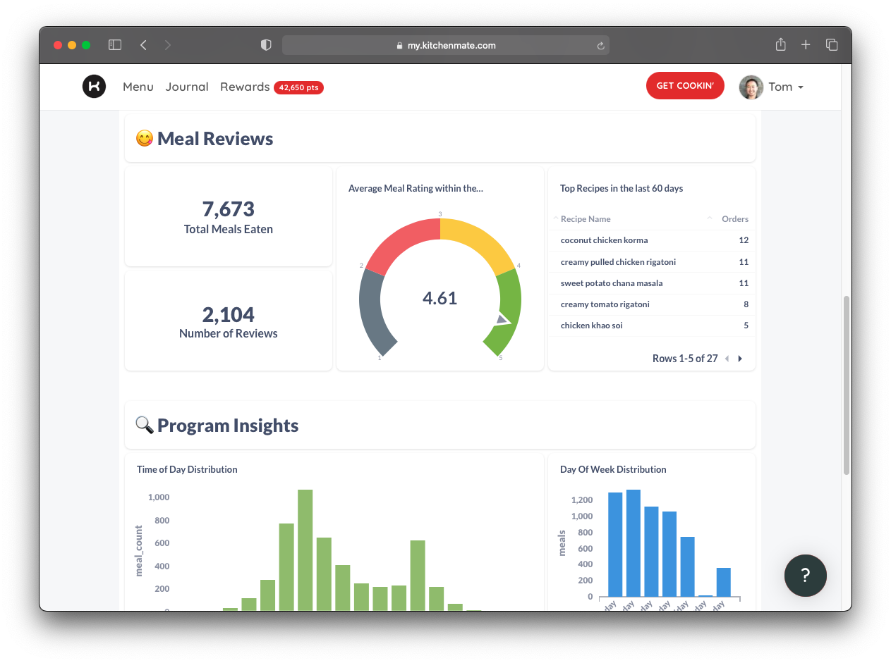 engagement insights dashboard