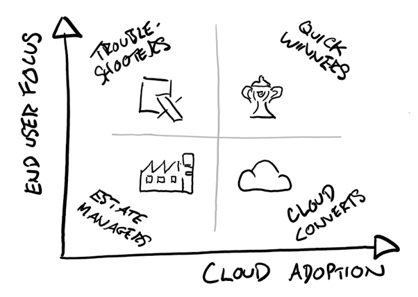 Minimising disruption on the cloud journey - how to start from the middle