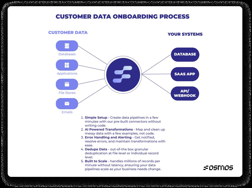 customer data onboarding