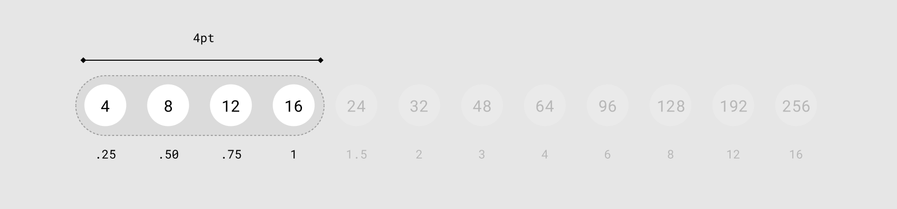 Left side of the vertical spacing scale