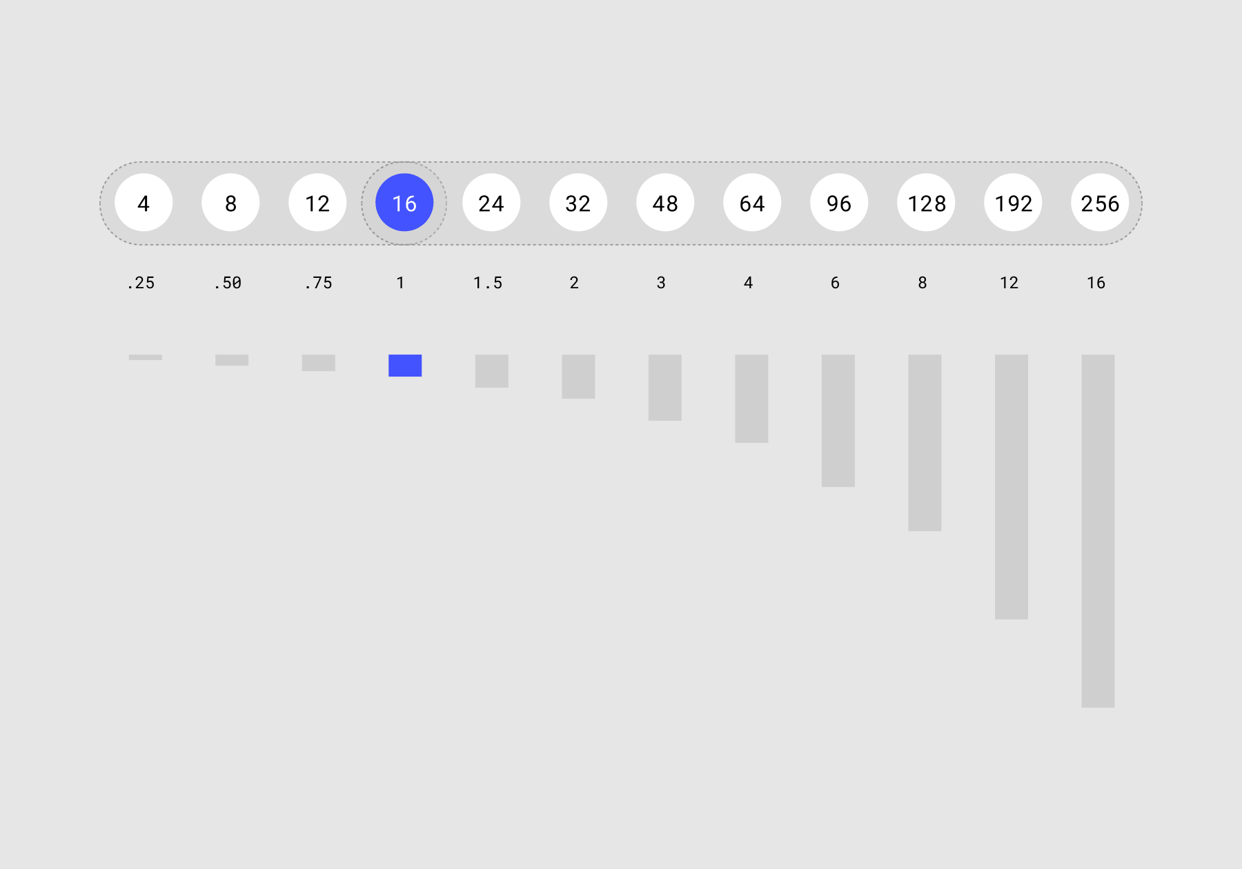 Visual weights of the scale