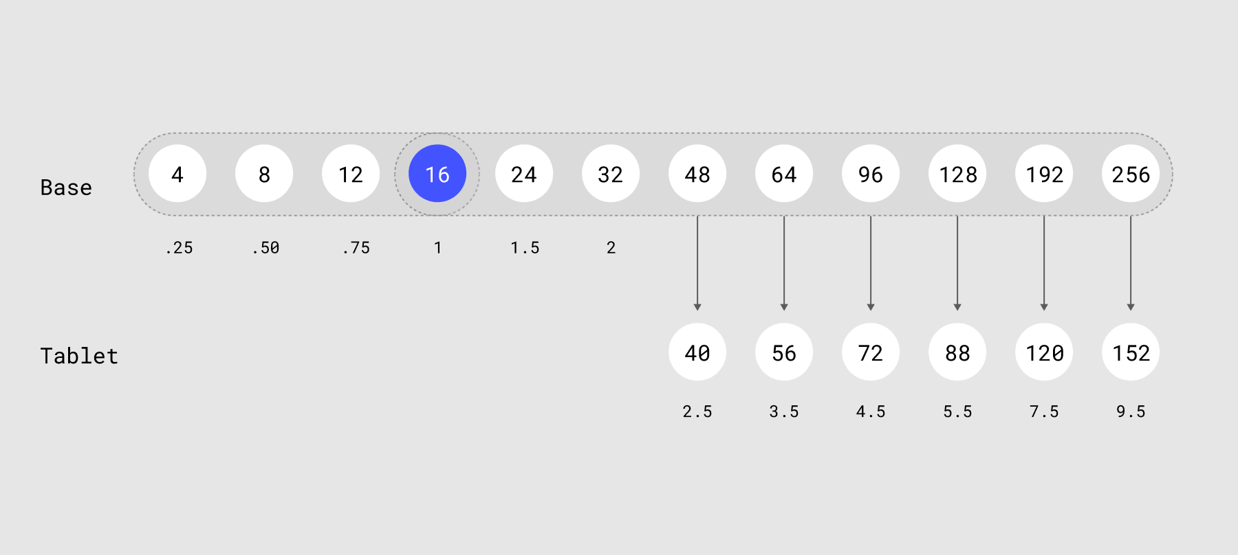 Scale values for Webflow's Tablet breakpoint