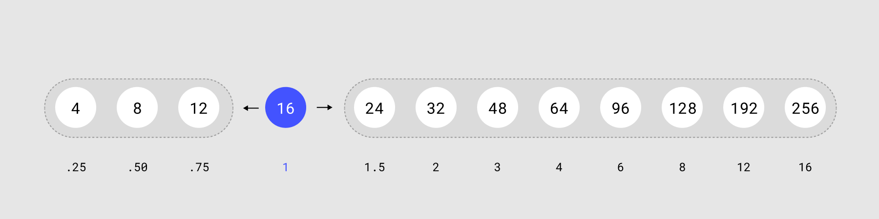 Vertical scale base number