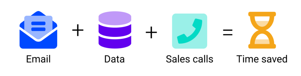 Automate your sales process