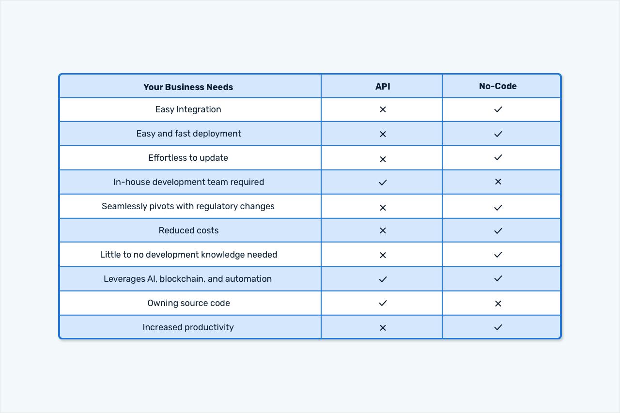 API and no-code - comparison in table