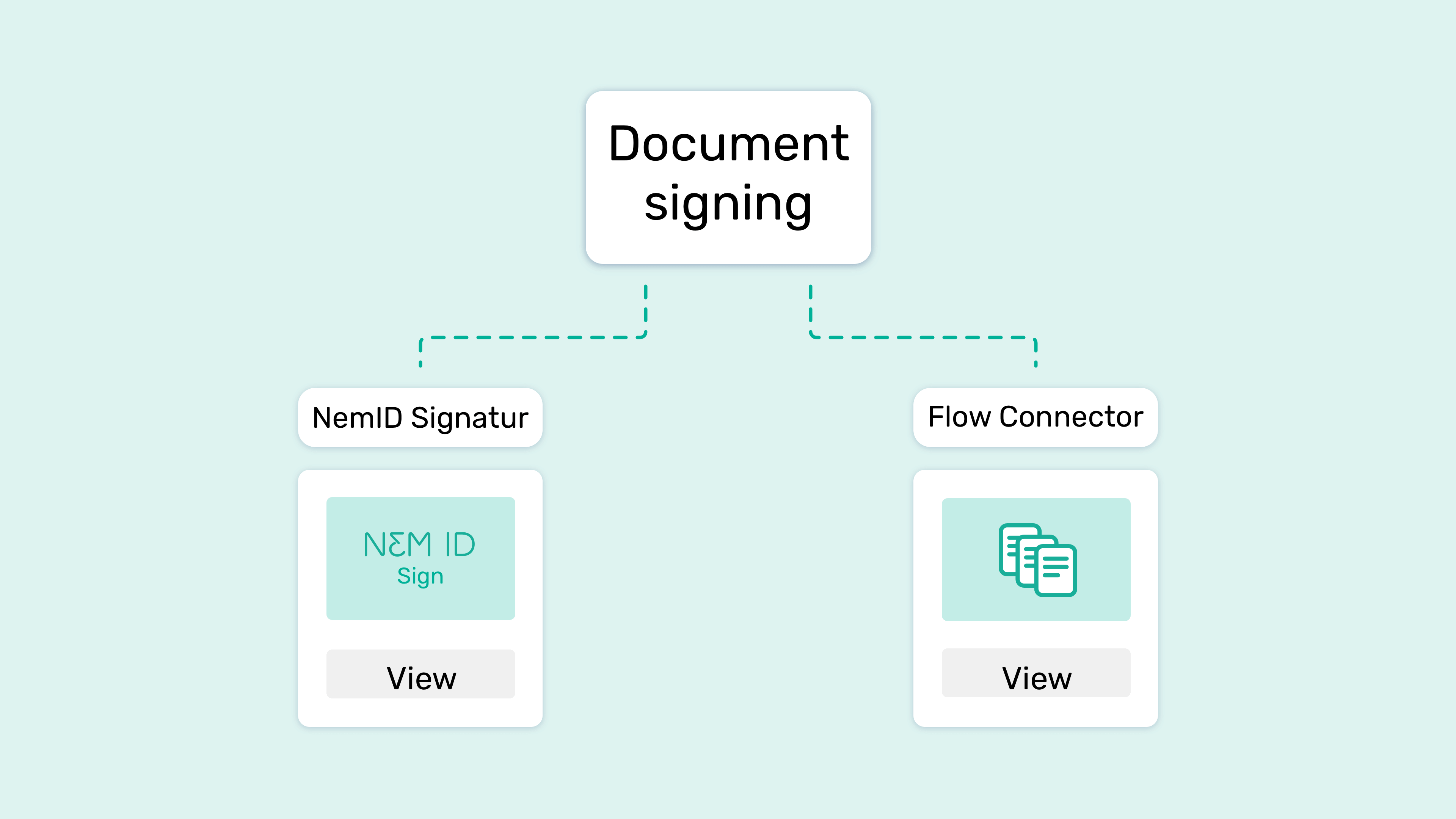 A graph with NemID Signature and Flow Connector logos