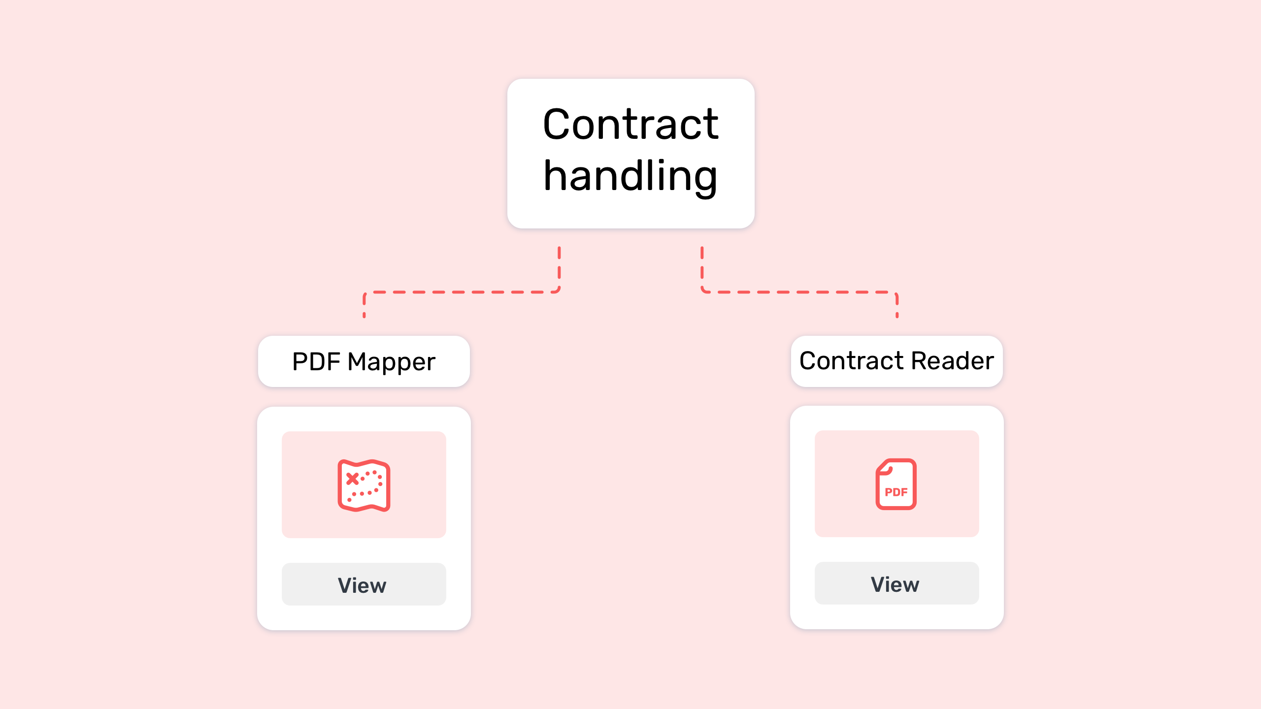 A graph with pdf mapper and contract reader logos