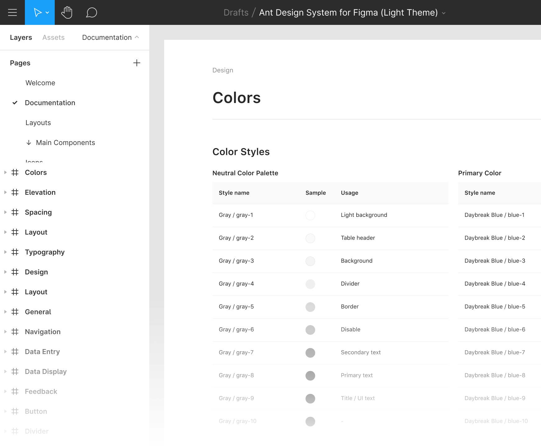 Ant for Figma light theme
