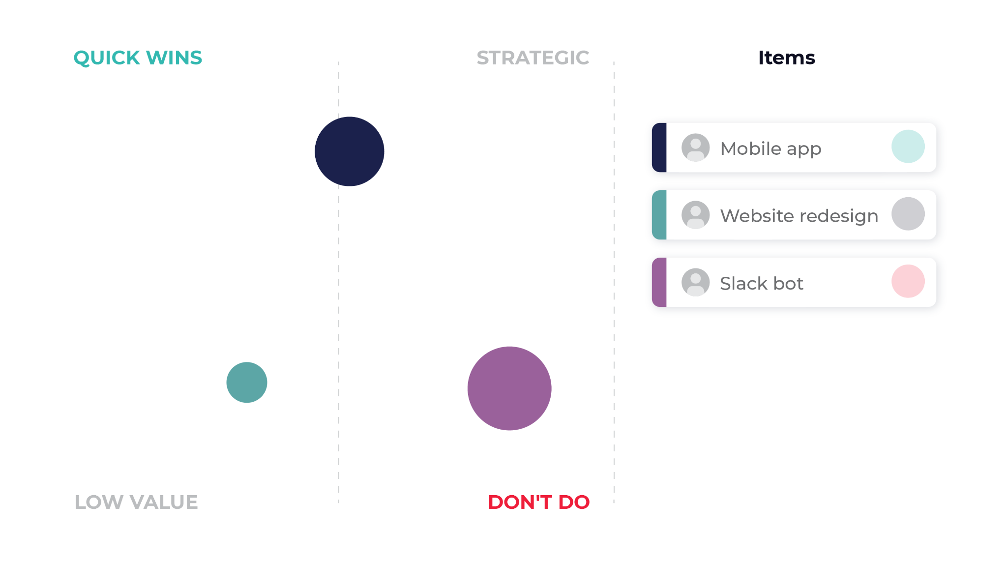 Chart view of a technology roadmap