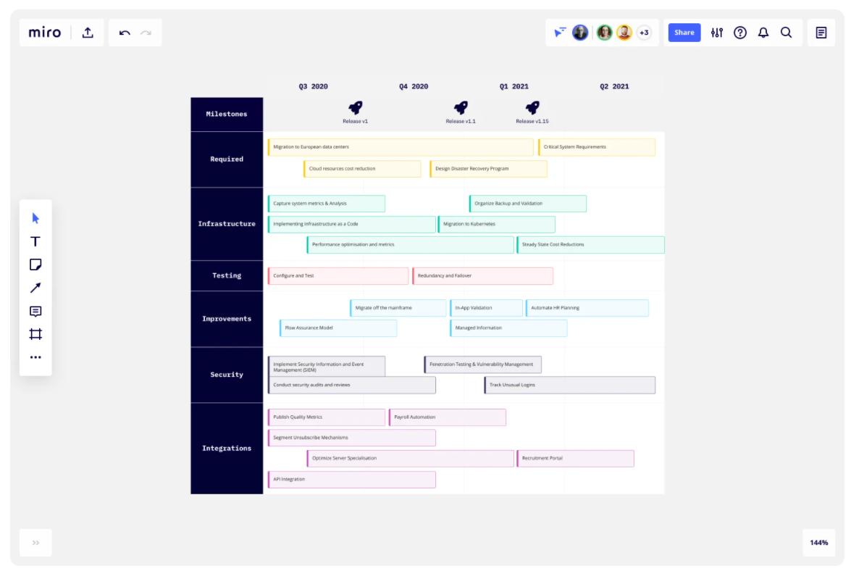 Miro technology roadmap