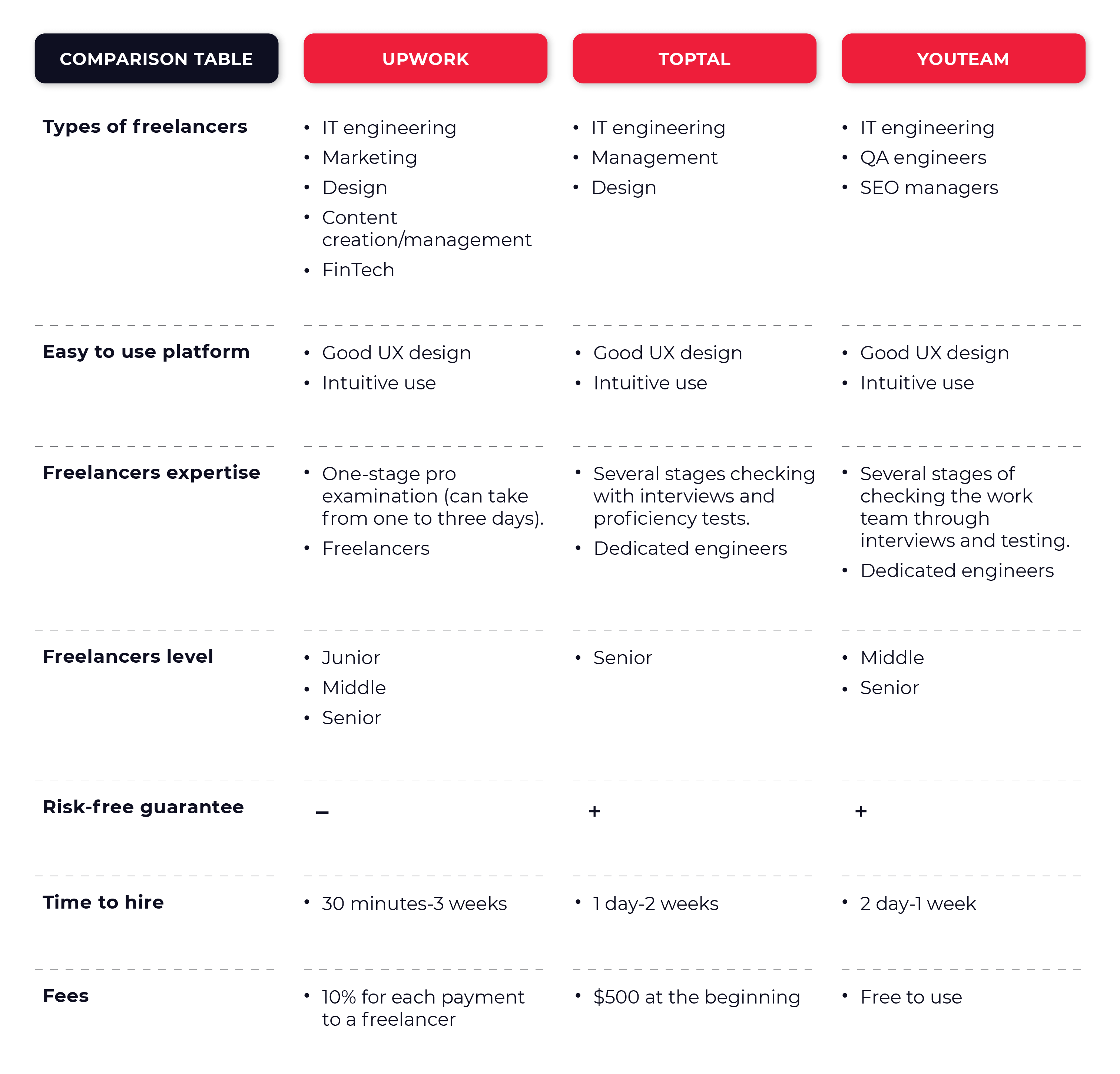 Comparative table of Toptal, Upwork, and YouTeam technical features