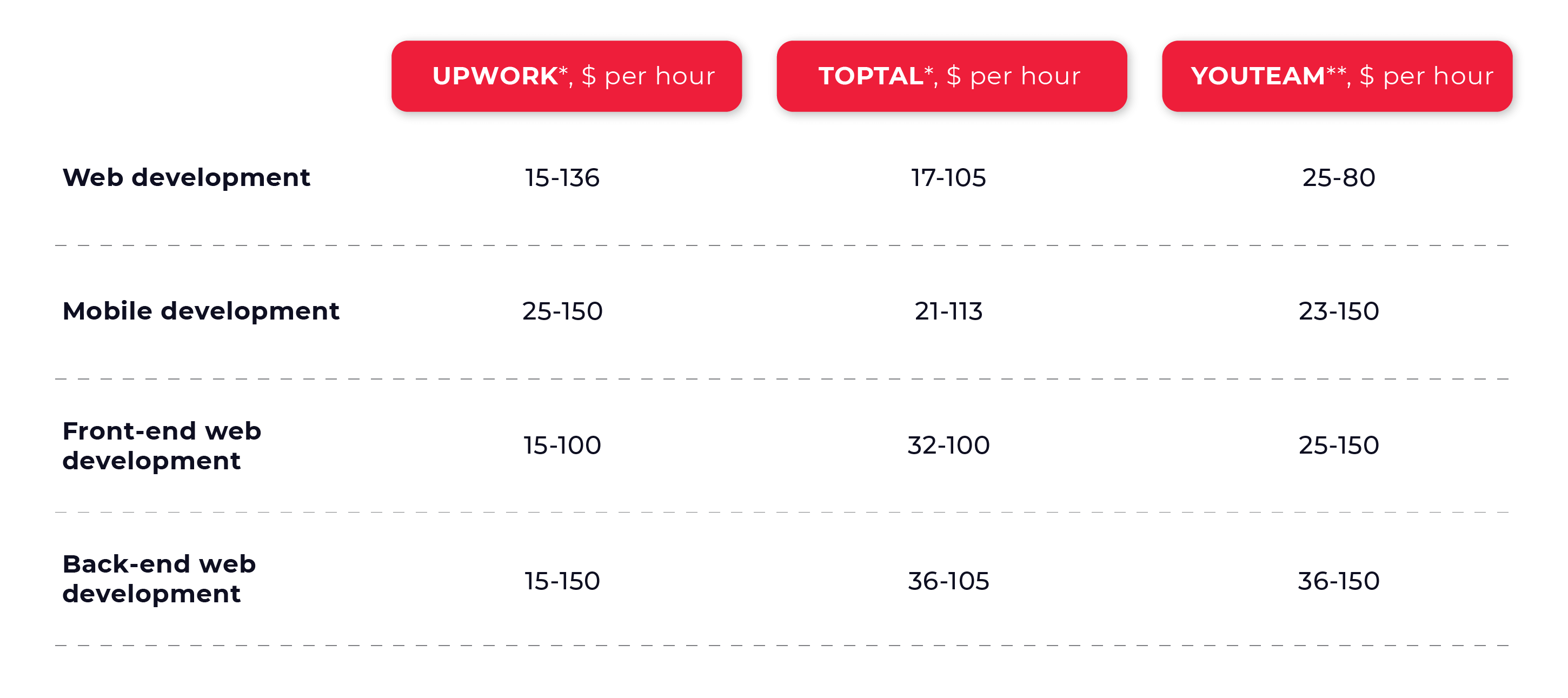 Average hourly rate of a developer on TopTal, Upwork, YouTeam in 2021
