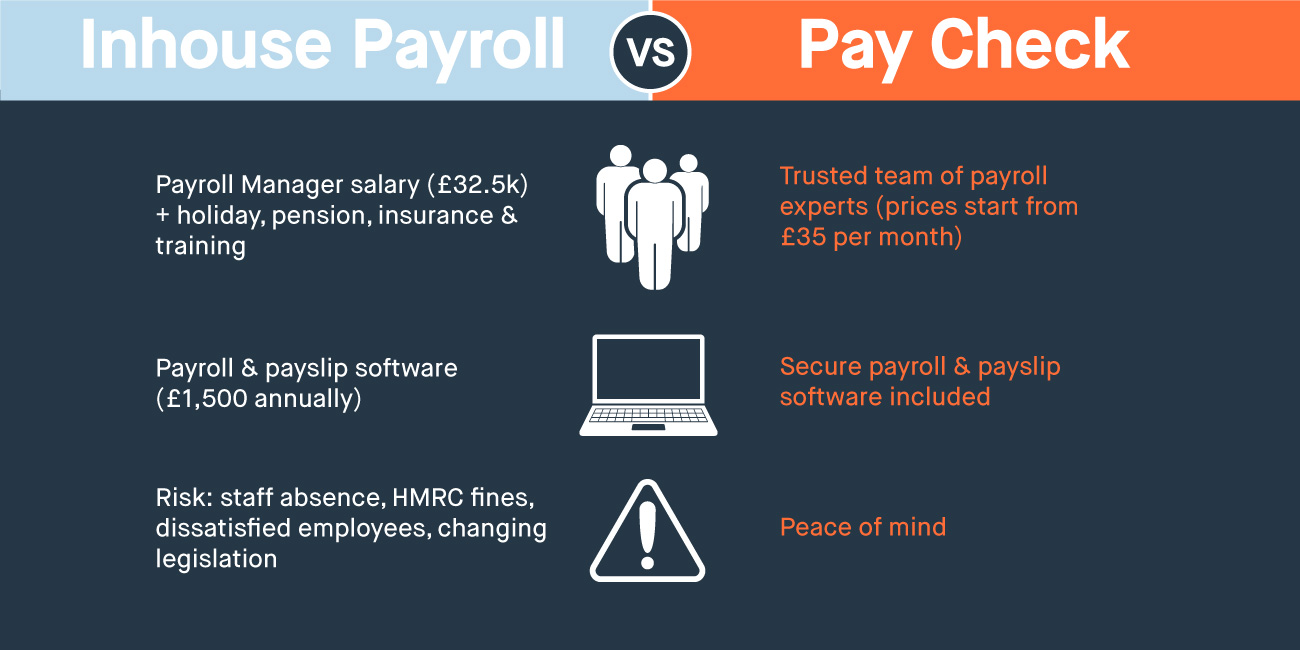 Why choose Pay Check