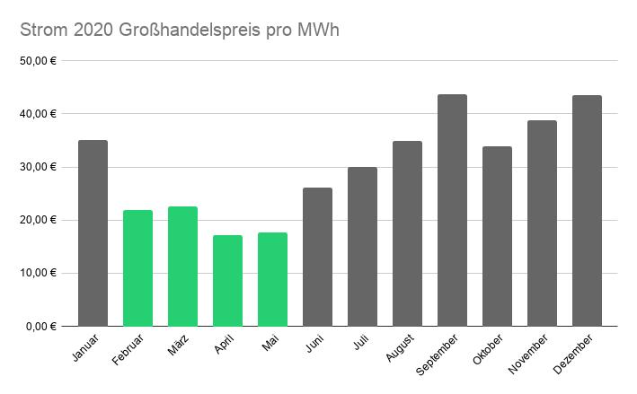 Die Grafik zeigt, dass der Strompreis von Februar bis Juni stark sinkt.