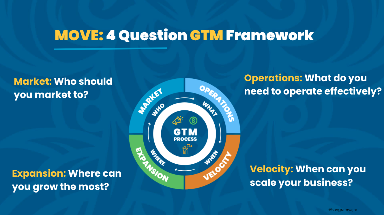On the MOVE: What We've Learned from the 4-question Go-To-Market Framework