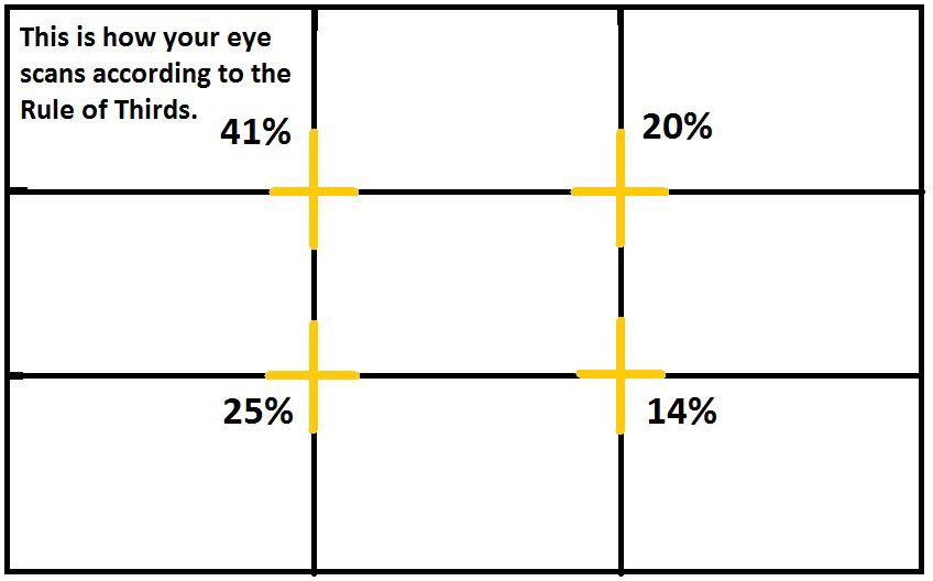 An image showcasing rule of third, A single frame is divided into nine smaller pieces. Which creates 4 focal areas. The vision of any users goes 41%, 20%,25% and 14% respectively clockwise.