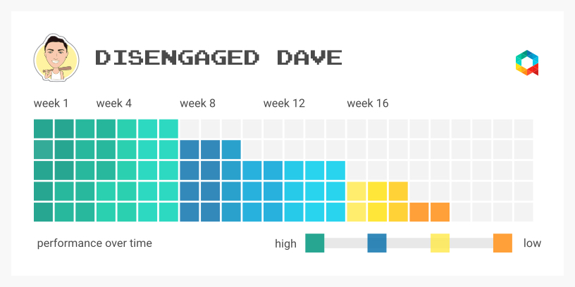 Disengaged Dave