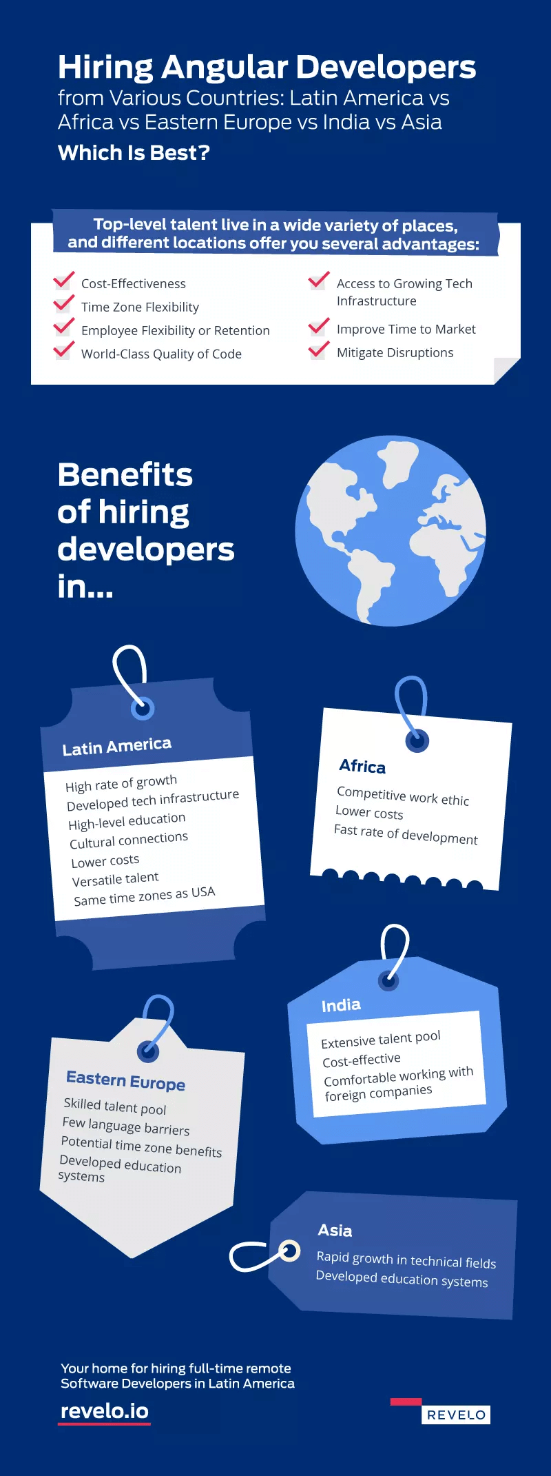 Hire Angular Developers From Various Countries